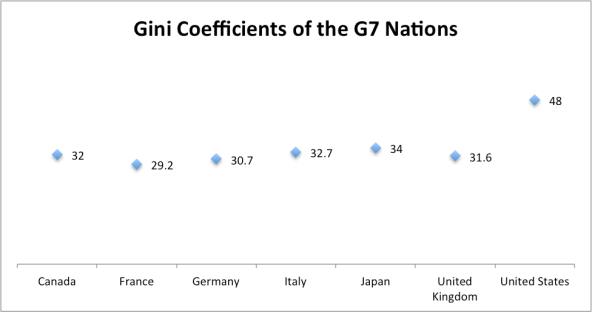 Gini coefficients in the Group of 7 nations. Source: Eurostat, OECD, US Treasury
